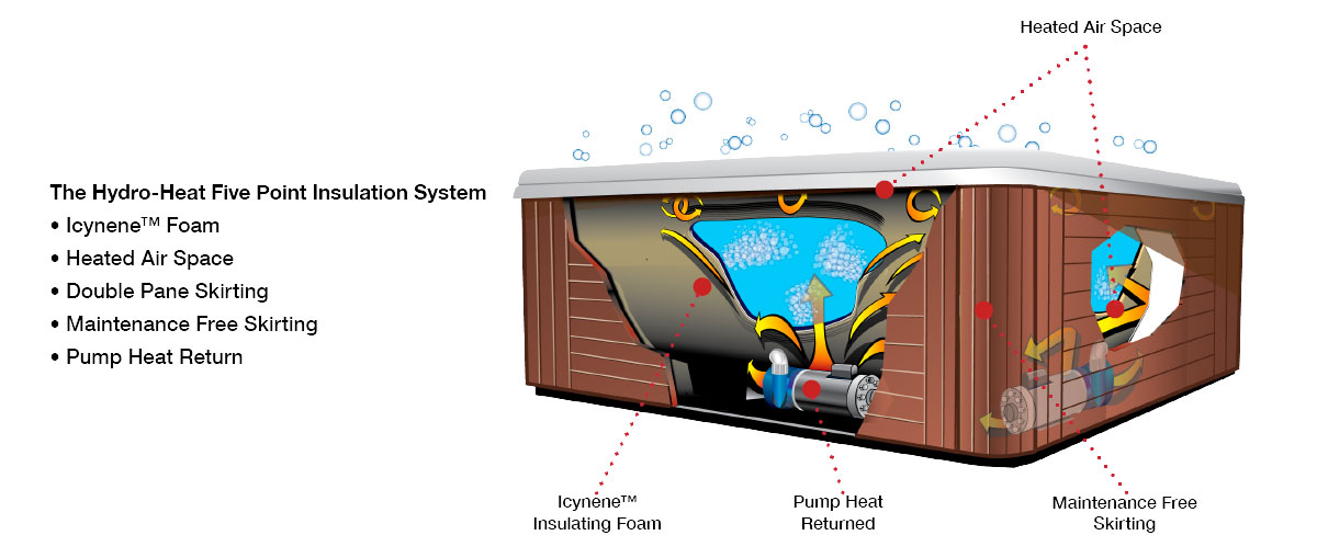Each Garden Leisure Spa features the Hydro-Heat Five Point Insulation System | Garden Leisure Spas available at the Recreational Warehouse Southwest Florida (Naples, Fort Myers and Port Charlotte Locations) Pool Warehouse